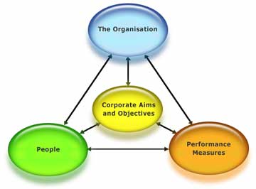 Performance Structure